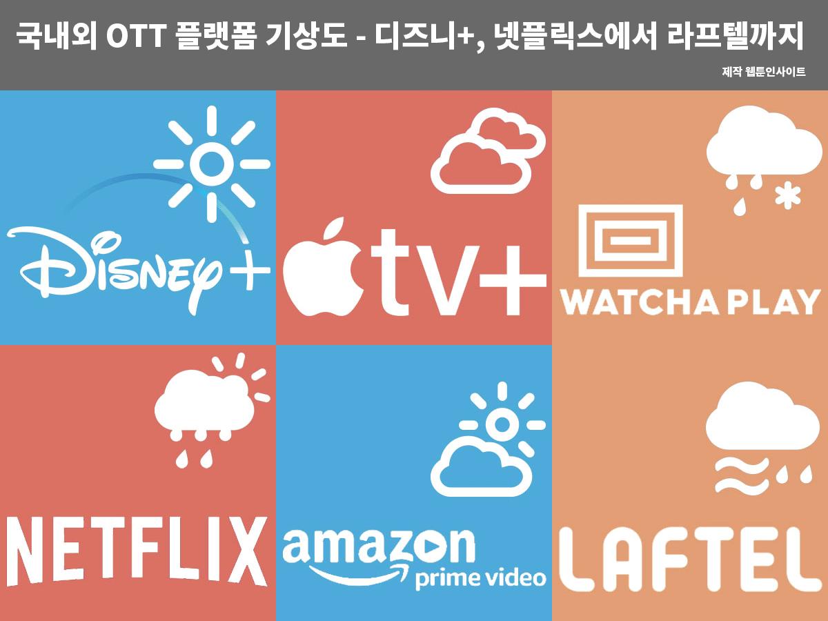 국내외 OTT 플랫폼 기상도 - 디즈니 플러스, 넷플릭스에서 라프텔까지