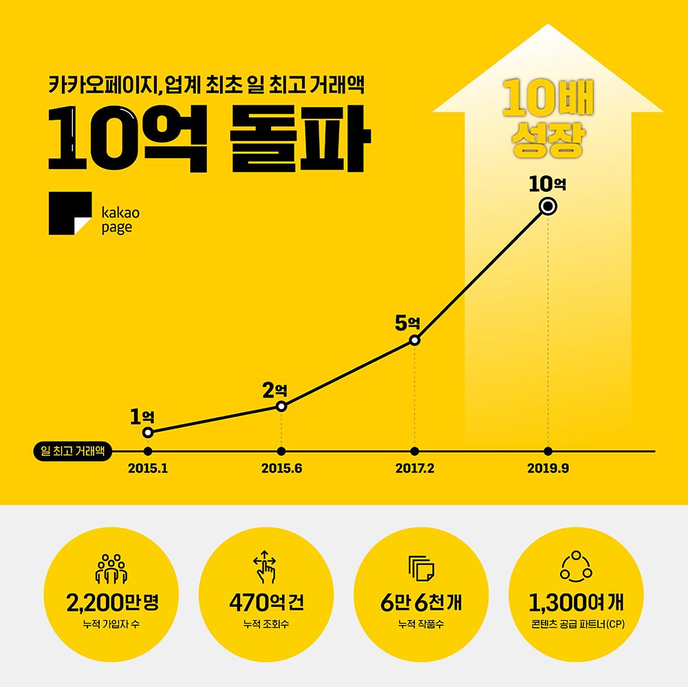카카오페이지, '일 거래액 10억원 돌파' 역대 최고 실적 기록... 추석 연휴 프로모션 '성공'