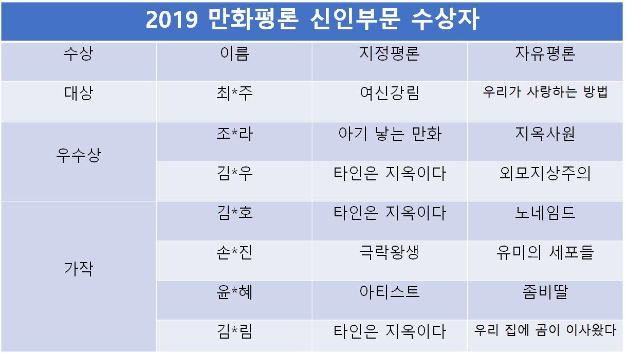 """2019 만화평론 공모전 기성, 신인 부문 수상자 발표... """"플랫폼 늘어날수록 큐레이션, 비평 중요"""""""