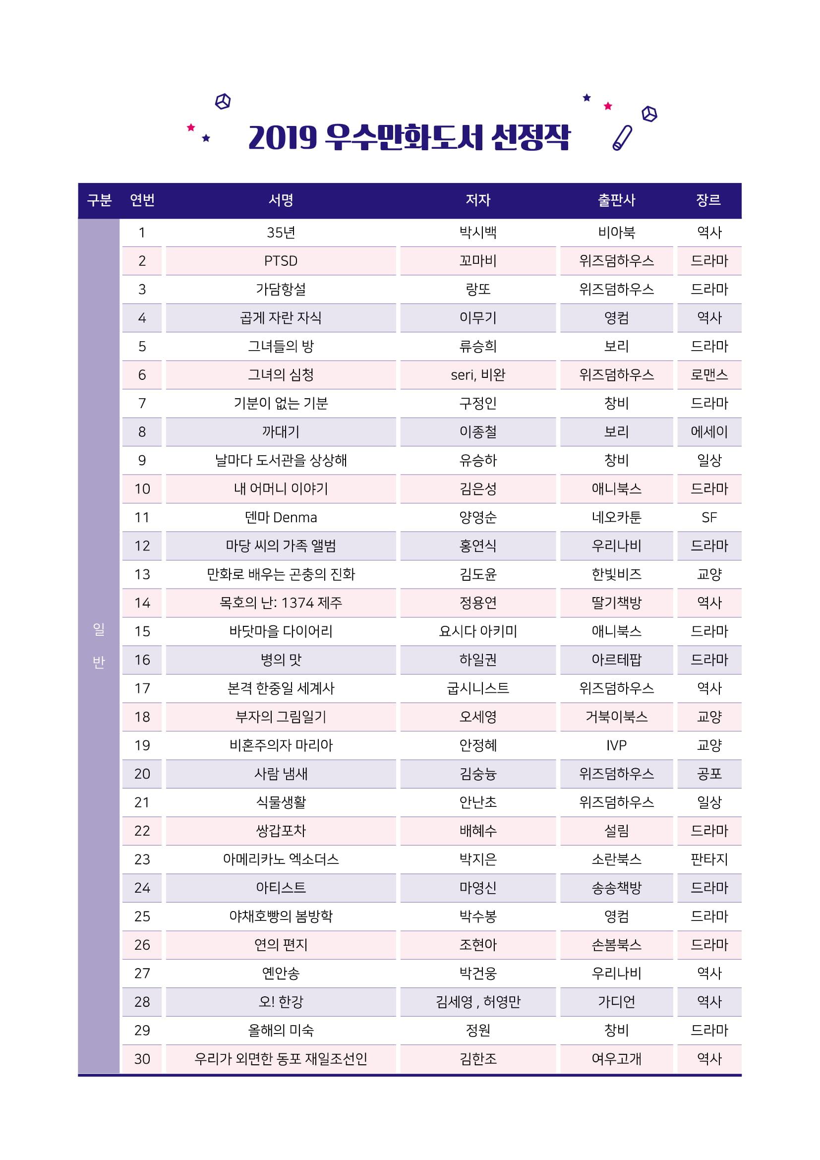한국만화영상진흥원, 우수만화도서 60종 선정... 일반-청소년 50종, 어린이부문 10종 선정