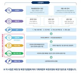 한국예술인복지재단, 예술인 생활안정자금 24일부터 시작... 추후 전세자금 등으로 확대 계획도