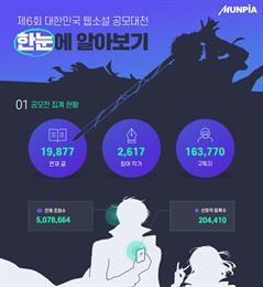문피아 '제6회 대한민국 웹소설 공모대전 개최 첫날 1900개' 작품 접수, 인기 장르는 '(현대)판타지