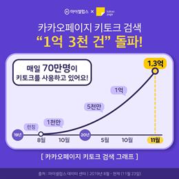 카카오페이지 'AI 키토크' 단독 검색량 1억 3000만건 돌파