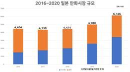 일본 만화시장이 역대급 성장세를 기록했다.